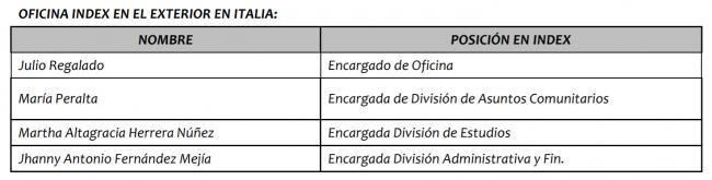 Director del INDEX emite resolución y nombra 13 funcionarios en Madrid e Italia